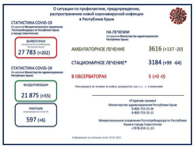 В Крыму умерли ещё 6 пациентов с коронавирусом