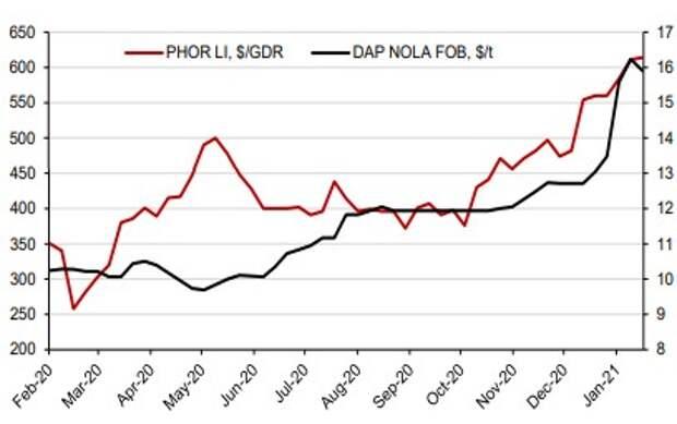 Динамика цен на DAP в сравнении с динамикой акций