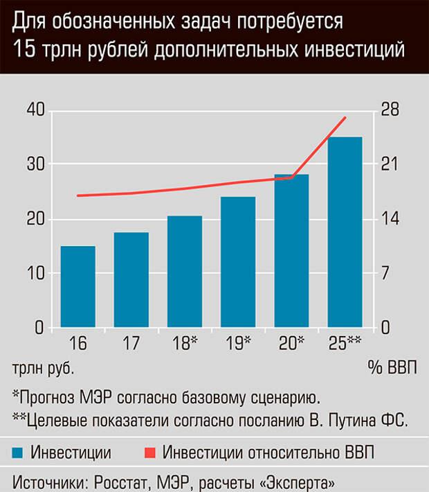 Для обозначенных задач потребуется 15 трлн рублей дополнительных инвестиций 13-09.jpg