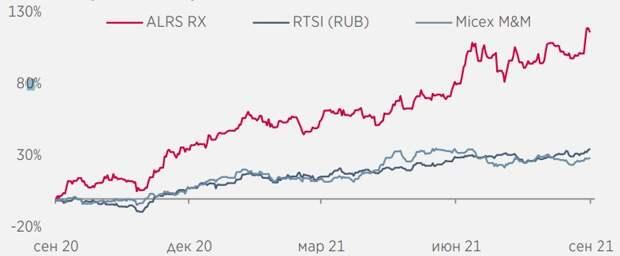 АЛРОСА опередила динамику индексов МосБиржи
