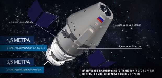 Россия потеряет монополию на пилотируемый доступ к МКС через год