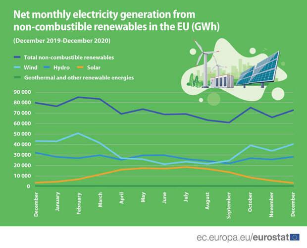 Отчёт о выработке элек тричества из возобновляемых истояников в ЕС в 2020 году. Источник изображения: Евростат