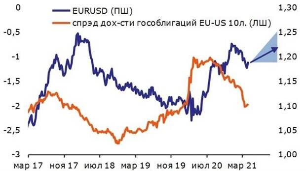 Евро и разница доходности гособлигаций США и ЕЗ