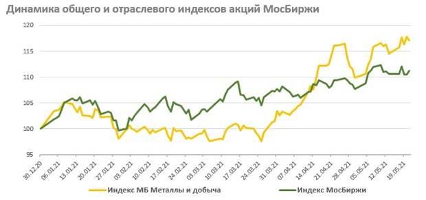 Сырьевой сектор - не слишком ли быстрый рост?