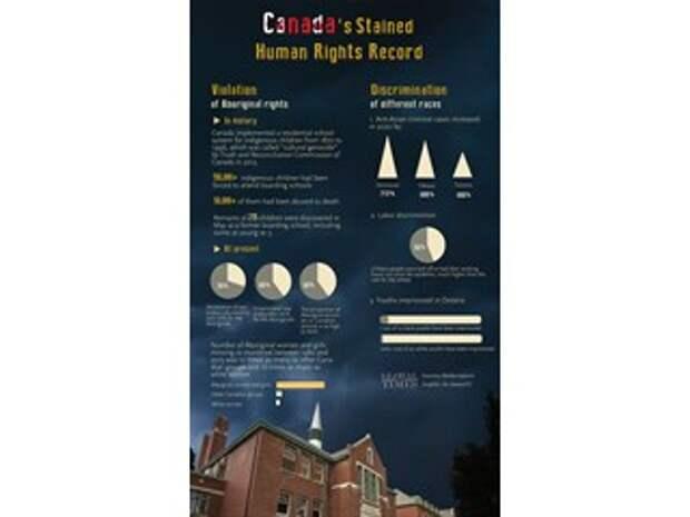 Пора взглянуть на чудовищное преступление Канады в истории прав человека