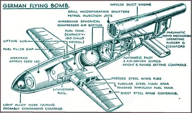 Германское Оружие возмездия Фау-1 против войск Красной Армии. Единственный за всю войну случай.