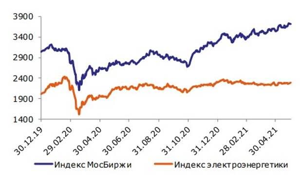 Индекс МосБиржи и электроэнергетики, пункты