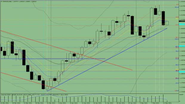Индикаторный анализ. Дневной обзор на13 мая 2021 года по валютной паре  EUR/ USD.