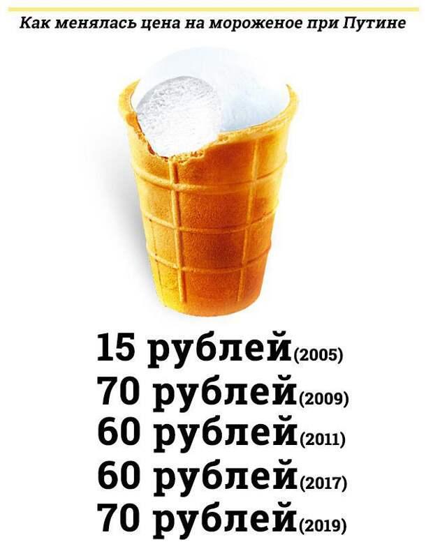 Сладкая жизнь. На что Путин тратит свою зарплату