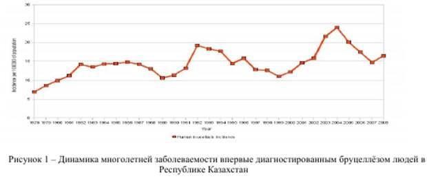 Казахстан и биолаборатории США