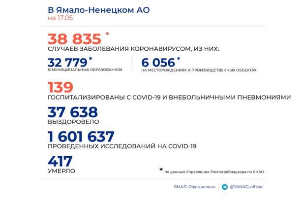 На Ямале медиками зарегистрировано 17 новых случаев заражения COVID-19