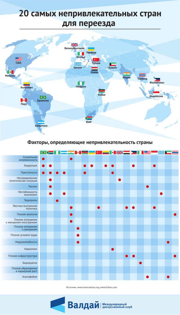 20 самых непривлекательных стран для переезда
