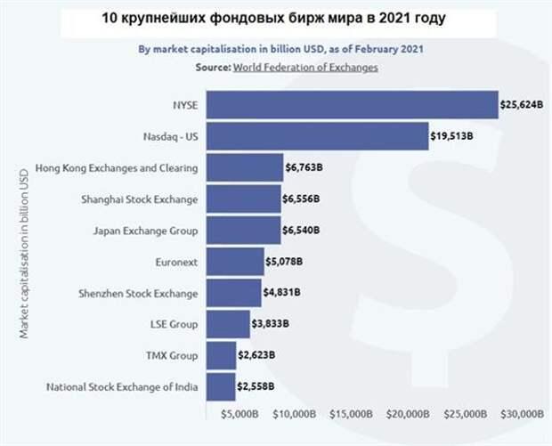 10 крупнейших бирж мира