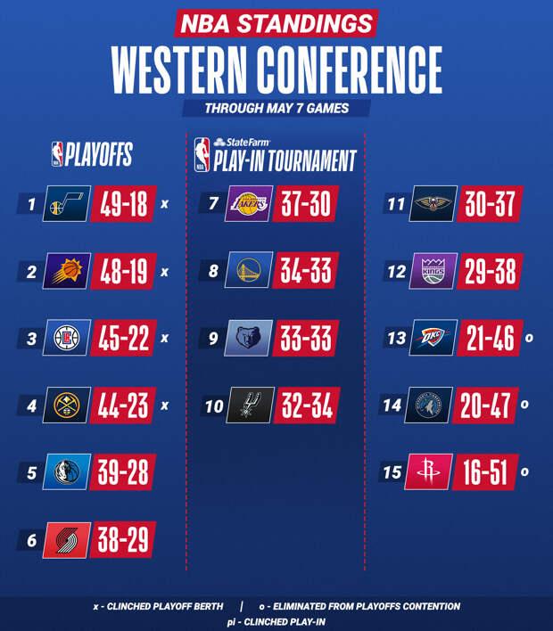 «Лейкерс» оказались в зоне плей-ин после поражения от «Портленда»