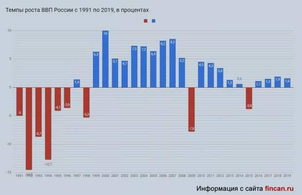 Почему в России экономика растет, а доходы граждан падают. Не комфортный ответ экономиста