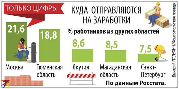 Помогут ли российской провинции выжить скоростные железные дороги