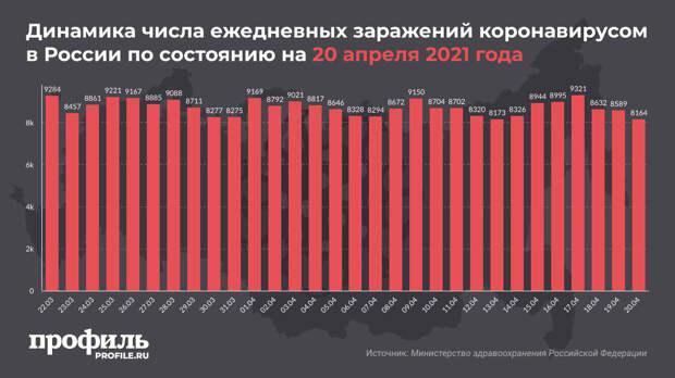 В России выявили 8164 новых случая COVID-19