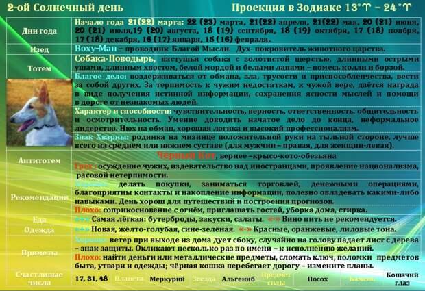 Гороскоп на 21 апреля