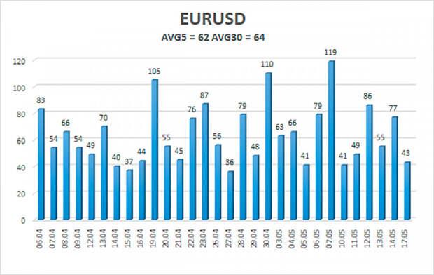 Обзор пары EUR/USD. 18 мая. Американская инфляция, европейская инфляция.
