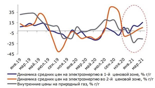 Динамика цен на электроэнергию на рынке на сутки вперед (РСВ) и цен на природный газ, % г/г