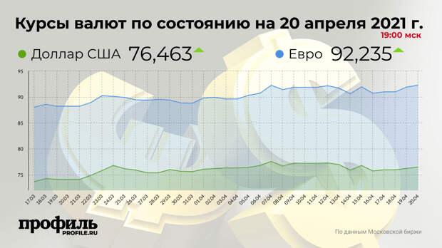 Доллар подорожал до 76,46 рубля