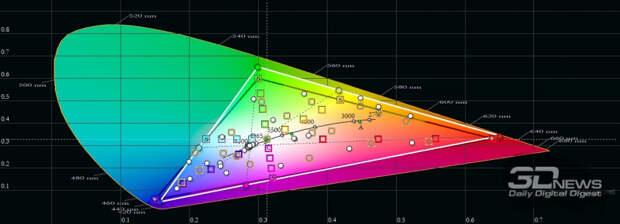 Xiaomi POCO X3 Pro, цветовой охват в автоматическом режиме. Серый треугольник – охват sRGB, белый треугольник – охват POCO X3 Pro
