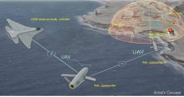 Военные инновации США. Инфраструктура и проекты