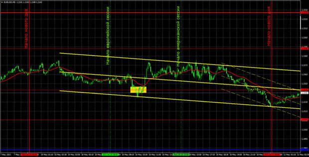 Прогноз и торговые сигналы по EUR/USD на 11 мая. Детальный разбор вчерашних рекомендаций и движения пары в течение дня.