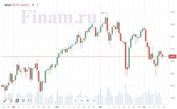 Несмотря на негативный внешний фон, рынок настроен на рост