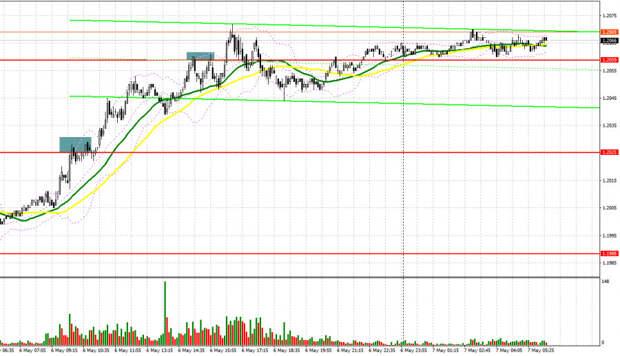 EUR/USD: план на европейскую сессию 7 мая. Commitment of Traders COT отчеты (разбор вчерашних сделок). Покупатели продолжают