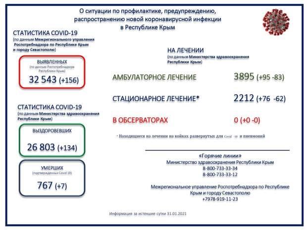 Смерть семерых человек с коронавирусом зарегистрировали в Крыму за сутки