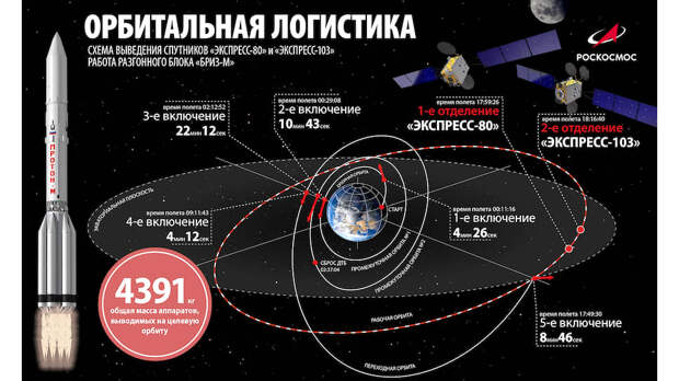 Схема выведения спутников «Экспресс-103» и «Экспресс-80» на орбиту