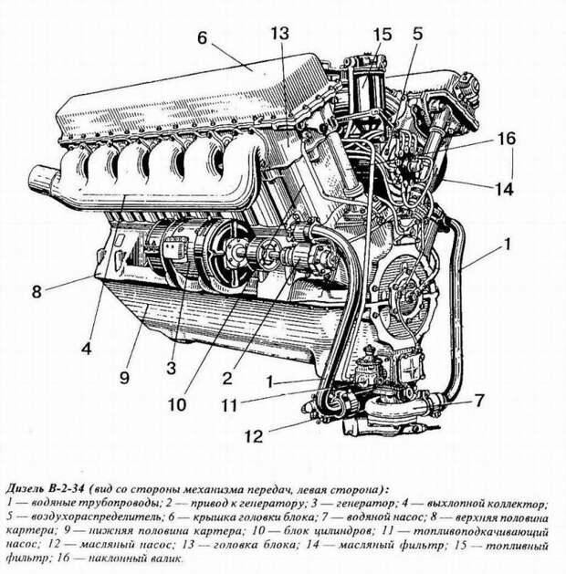 Танковый дизель В-2: доводка и Абердинский полигон