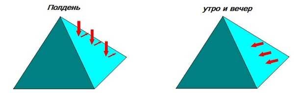 Угол падения солнечных лучей в разное время суток на теплицу пирамиду