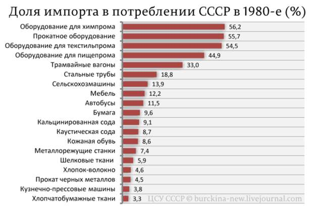 """Будни """"страны-бензоколонки"""":  новости производства и не только."""