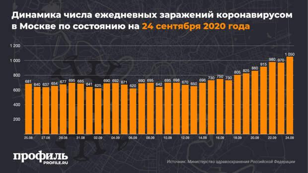 В России выявили максимальное число заражений коронавирусом с 12 июля