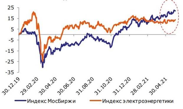 Изменение индексов МосБиржи и электроэнергетики, % с начала 2020 года