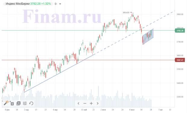 Неоднозначный внешний фон не помешал росту российских индексов