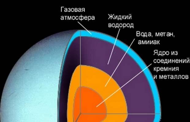 Внутреннее тепло Урана.