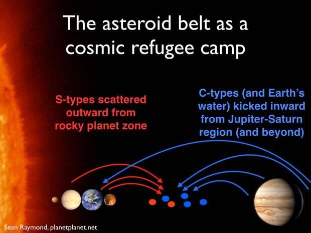 Тайна происхождения Пояса астероидов
