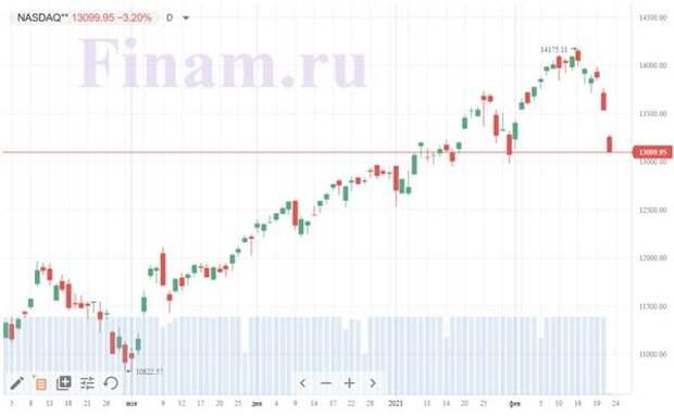 котировки NASDAQ
