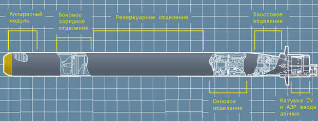 Торпеда «Физик»: скрытная исмертоносная