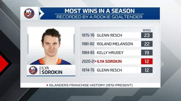 Сорокин вышел на 4-е место по победам за сезон среди вратарей-новичков в истории «Айлендерс»