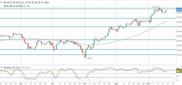 Ожидания новых фискальных стимулов в США поддержали рост нефтяных цен