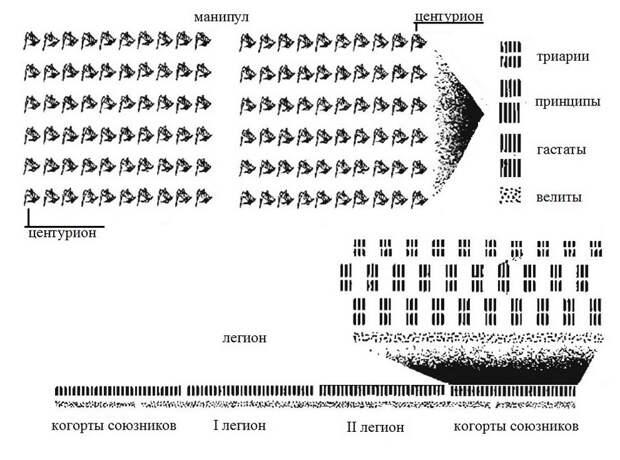 Манипулярный порядок римской армии III-II веков до н.э. - Так создавались легионы: от фаланги к манипулярному порядку | Военно-исторический портал Warspot.ru
