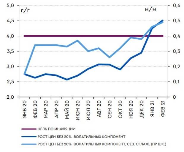 Модифицированные показатели инфляции