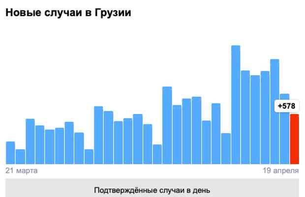 Covid-19 вГрузии: 578 человек заболели, 10 умерли, 659 выздоровели