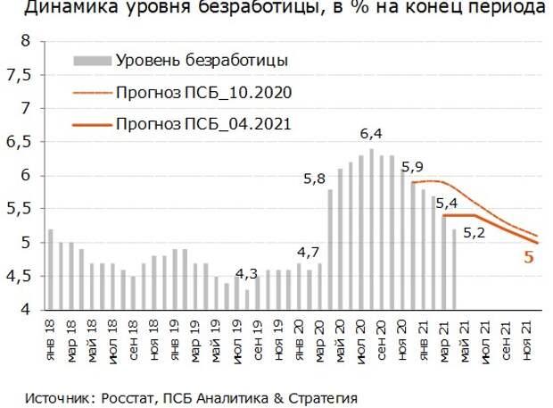 Опасения Банка России относительно перегрева экономики сохраняют актуальность
