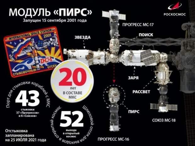 Космоновости № 43. Страсти вокруг космического модуля «Наука». Стыковка с МКС
