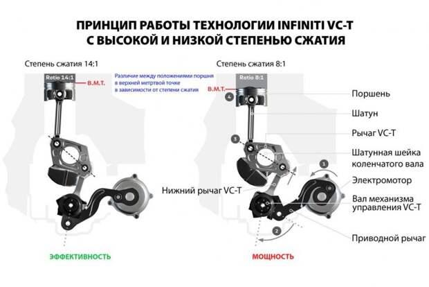 Алгоритм работы системы VС-Т выглядит следующим образом: infiniti, nissan, двигатель, мотор